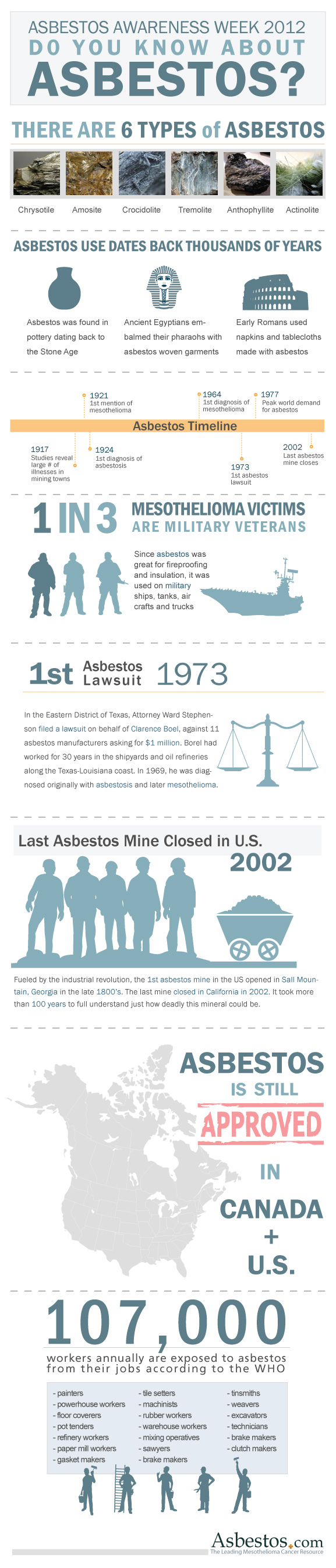 Do you know about asbestos?