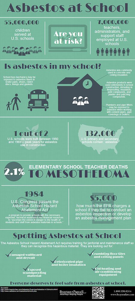 Infographic: Asbestos at School